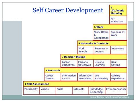 Sample Resume Objectives For College Students by Career Development In Hrm By Kumar Rahul