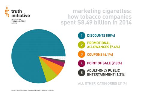 8 Items Its Worth Spending More On by How Big Is Big Tobacco S Marketing Budget