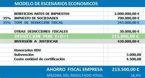 deduccion fiscal empresa de arrendamiento deducci 243 n i d i hdv