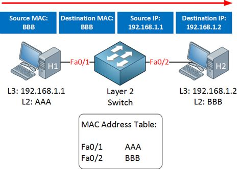 Mac Address Lookup Table Cef Cisco Express Forwarding Networklessons