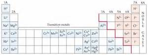 Alkaline Earth Metals On Periodic Table Chemistry The Central Science Chapter 7 Section 5