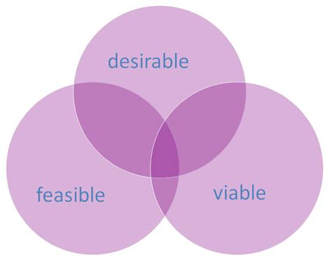 design criteria process human computer interaction hci stanford edu franzcalvo