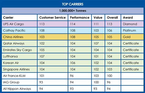 ace awards  top carriers air cargo world