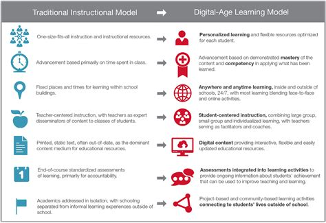 based learning in how an expert affinity teaches with new literacies and digital epistemologies books digital age teaching and learning the hunt institute
