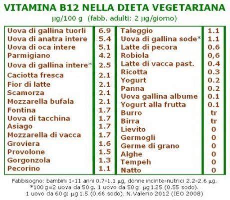 vitamina b dove si trova alimenti vitamina b12 in quali alimenti si trova e come non avere