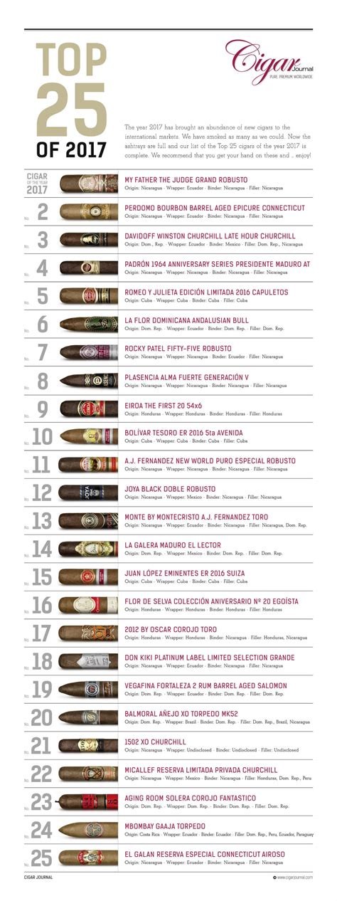 complete list of all u top 25 cigars of 2017 the complete list cigar journal