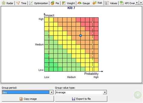 risk scorecard template key risk indicators scorecard and template bsc designer