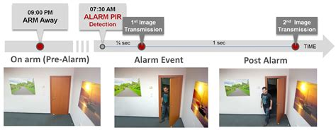 videosorveglianza mobile sistemi di allarme e videosorveglianza con app mobile