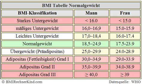 idealgewicht tabelle normalgewicht berechnen normal bmi bmi rechner