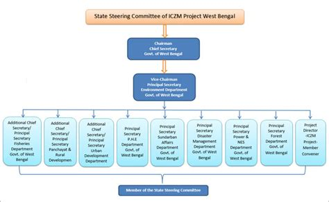 Department Chair Responsibilities Project Steering Committee Integrated Coastal Zone