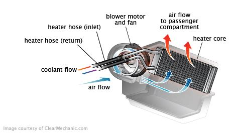 Evaporator Cooling Coil Ac Range Rover heater hose replacement cost repairpal estimate