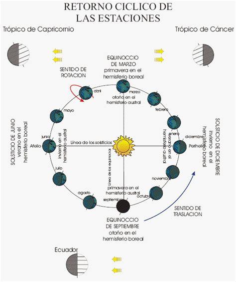 Calendario De Colombia Año 2018 Astrociencias Ecuador Curso De Iniciaci 211 N De Astronom 205 A