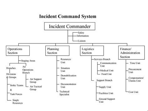 ics sections appendix a the incident command system ics