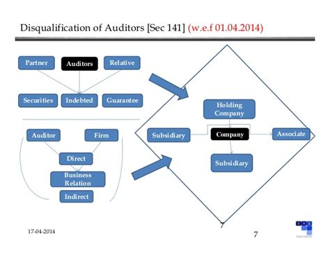 section 17 companies act companies act 2013 chapter x audit and auditors