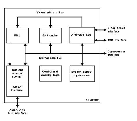 block diagram of processor wiring diagram at block diagram