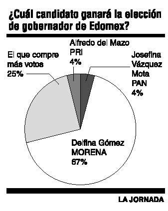 predicciones de quien gana presidencia de la republica delfina deber 237 a ganar pero enrique galv 225 n ochoa