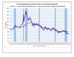 home mortgage interest rates historical mortgage interest rate chart bestofhouse net