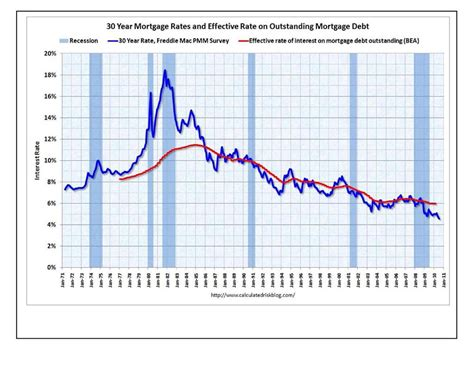housing mortgage interest rates historical mortgage interest rate chart bestofhouse net 30411