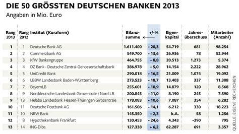 deutschland banken geldh 228 user in deutschland gibt es zu viele kleine banken