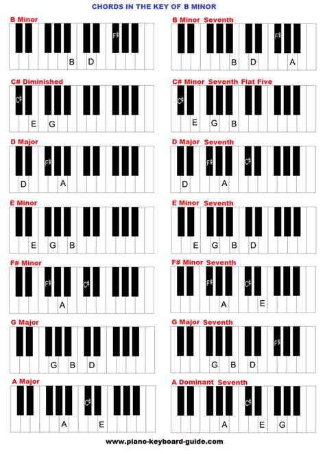 bm chord chords in the key of b minor bmin