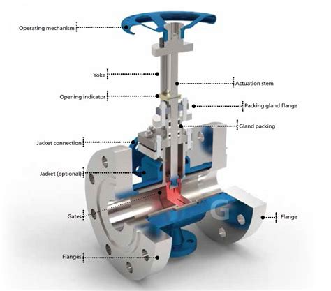 Valve Kranz Gate Valve 1 extract of basics of industrial valves technologies 1 8