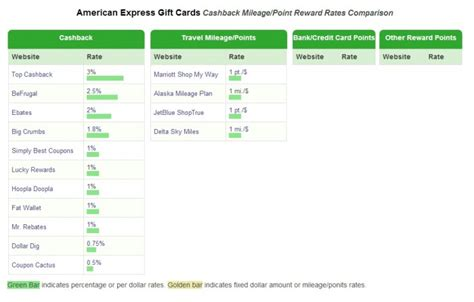 American Express Gift Card Cash Out - manufacture spend guide to american express gift cards