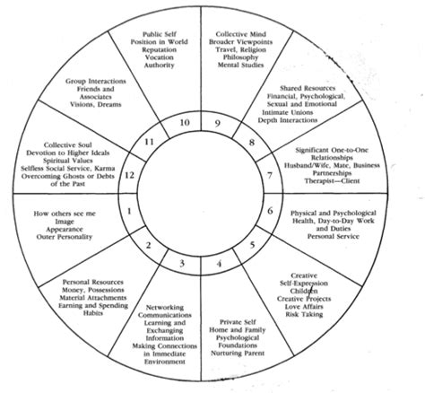 house meaning astrology chart