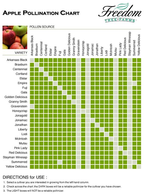 tree pollination compatibility chart images frompo