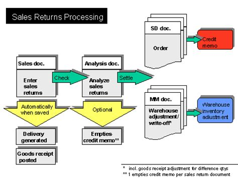 sales return process flowchart sales returns processing sap documentation