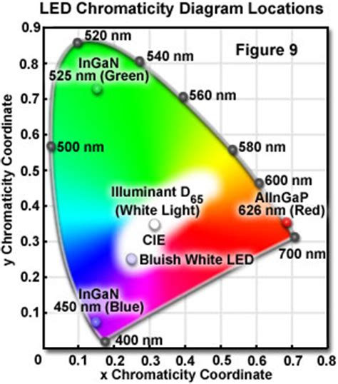 green light emitting diodes with self assembled in rich ingan quantum dots molecular expressions microscopy primer physics of light and color introduction to light