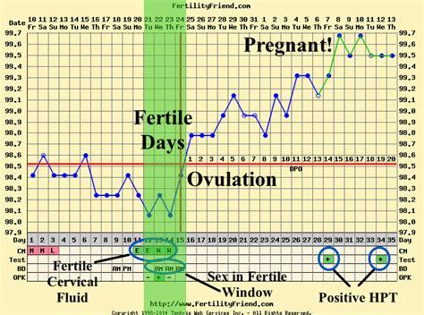 fertility calendar chart calendar template 2016