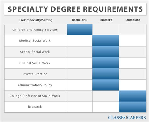 social work degrees social work schools and universities