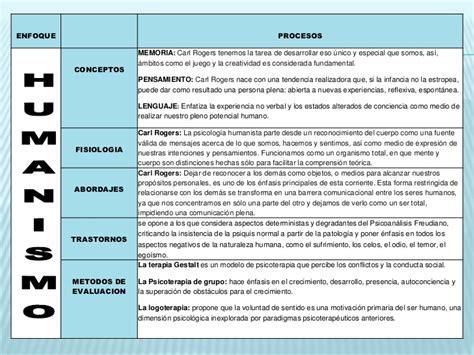 Modelo Curricular Humanista Pdf Enfoque Psicologico Humanista Enfoques Psicologicos