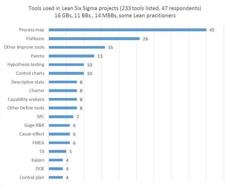 Best Manufacturing Mba S by 34 Best Lean Manufacturing Images On