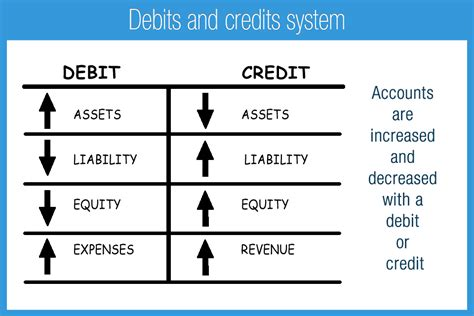 Credit Debit Form Debits And Credits Accounting Play