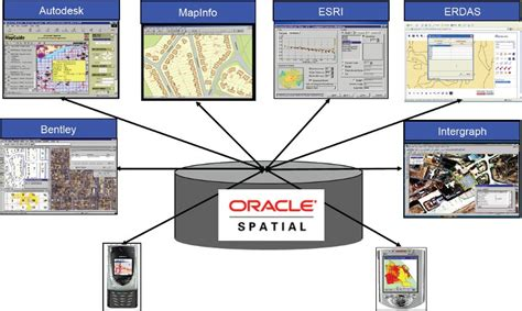 Tutorial Oracle Spatial | oracle spatial home page gerardnico