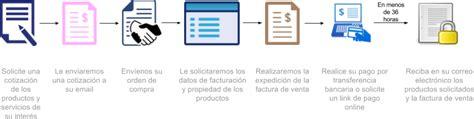 tienda online de colombia compra en internet tv tablet proceso de compra tienda online colombia arquesoft