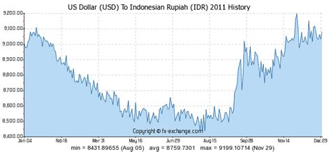 Indonesian Rupiah To Usd | us dollar usd to indonesian rupiah idr history foreign