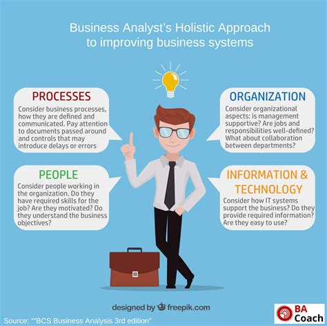 business analysis resources business analysis coach