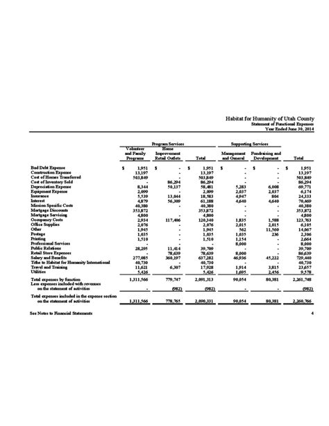 non profit financial statements pictures to pin on