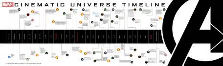 Marvel Release Timeline View The Marvel Cinematic Universe Timeline
