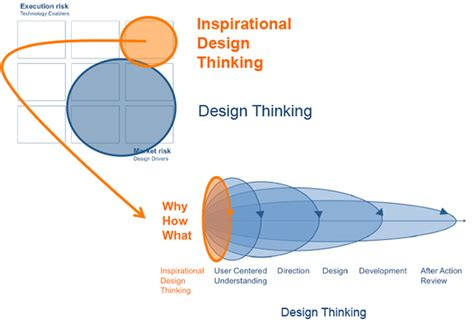 design thinking experts applying inspirational design thinking to tackle