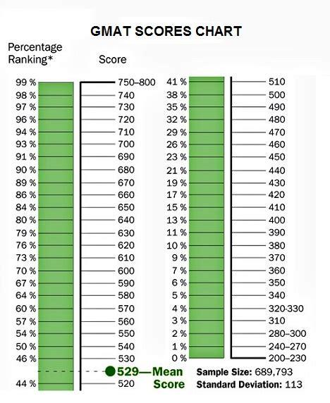 Mba Teste Percentile by Gmat Score Gmat Scores Gmat Score Gmat Scores Chart