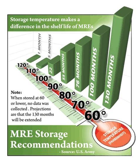 Mre Shelf Chart by Lds Living Mres Meals Ready To Eat