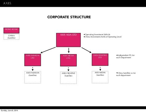sle business plan on fashion designing real estate business for sale business plan self service