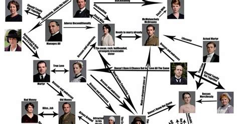 se filmer downton abbey gratis downton abbey relationships explained downton abbey