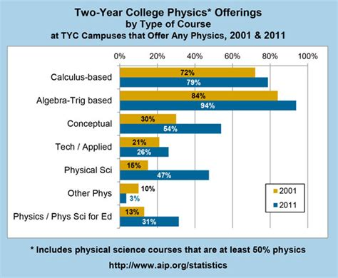 year college physics offerings  type