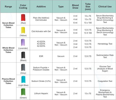 what color are used for which tests in phlebotomy phlebotomy and tests chart upcoming products