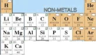 In atoms of the first twenty elements of the periodic table