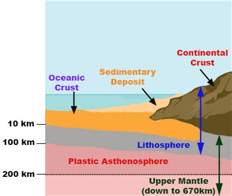 section of the lithosphere that carries crust lithosphere definition plates composition facts